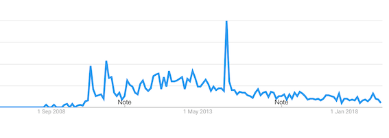 Google Trends Wooga